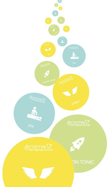 cascade de synergies Aroma Therapeutics